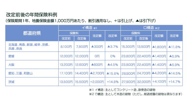 地震保険制度の表
